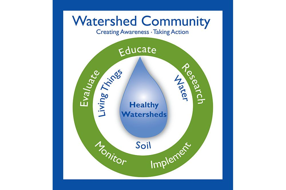 Conservation_Strategy_Circle_for_Watershed_Champions_Grants_for_Schools.jpg