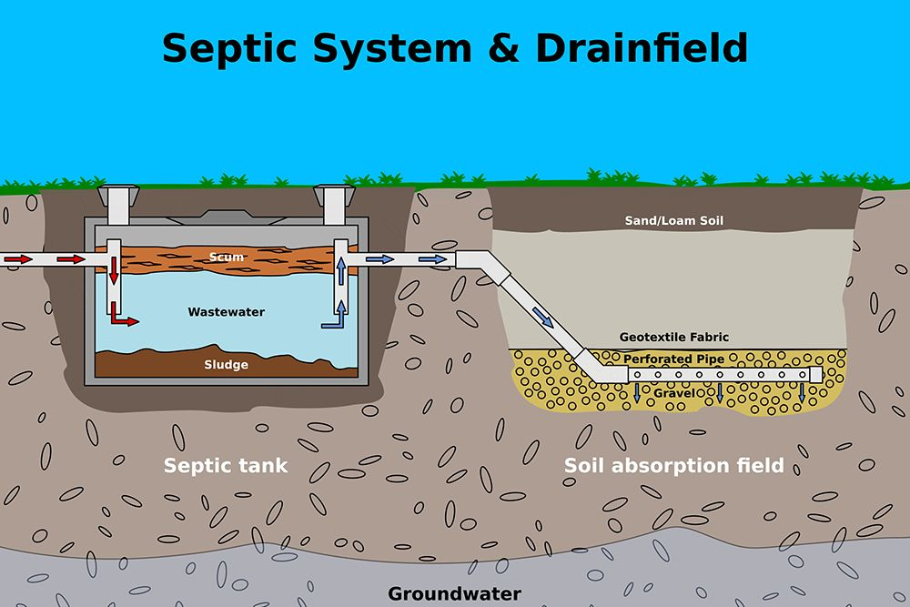 If you live in Huron County, you may be eligible for septic grant
